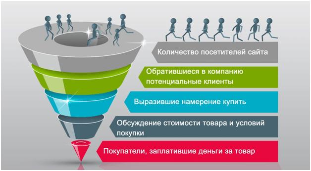 Прогноз бюджета в Яндекс.Директ: суть, инструкция как сделать